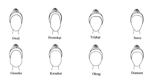 kształt twarzy
